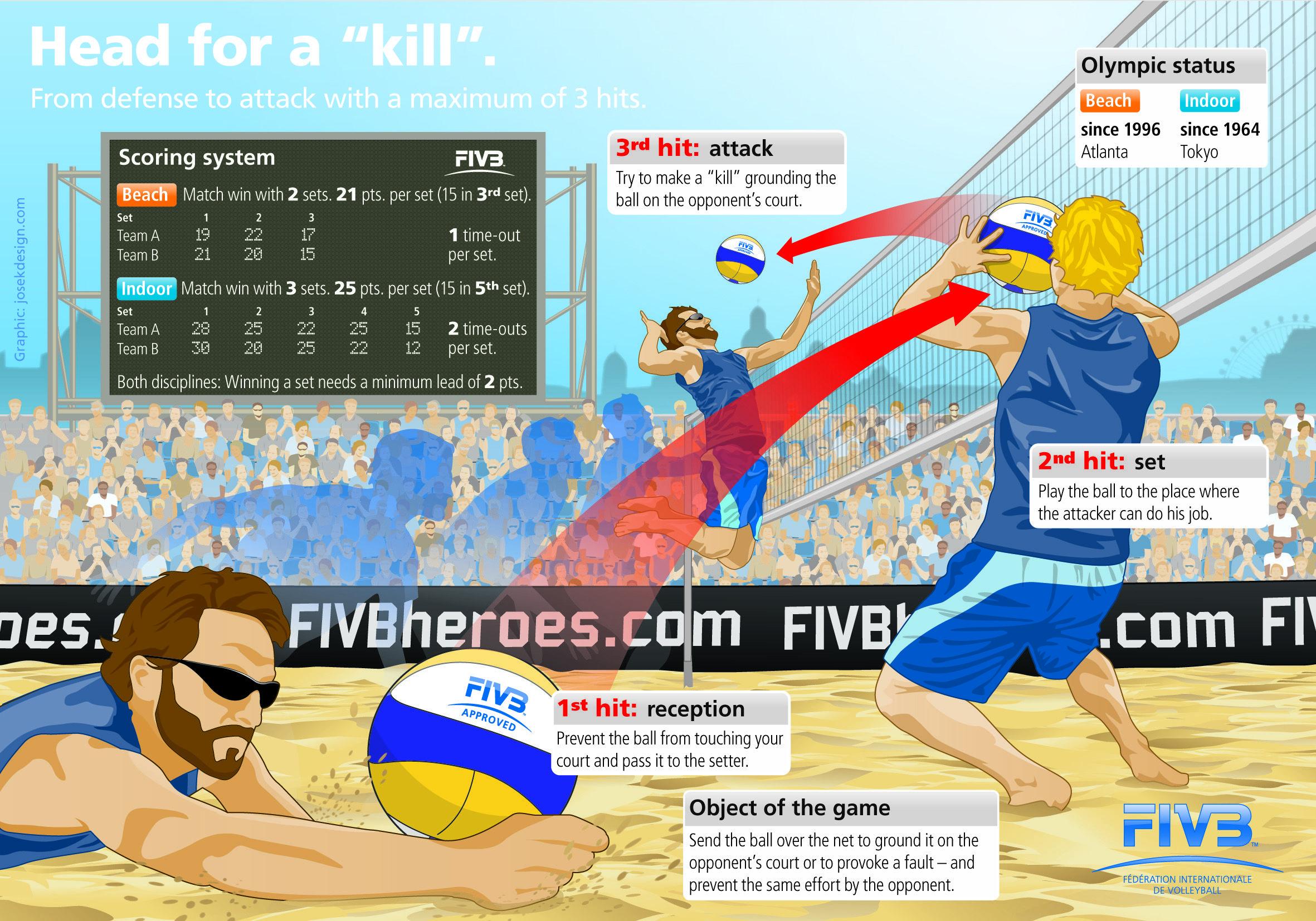 Beach Volleyball Infographic Voleibol Defensa Heroe