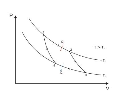 Carnot Cycle Wikipedia The Free Encyclopedia Diagram Cycle Thermodynamics