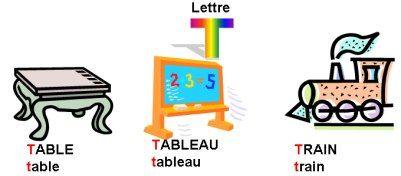 FLE - Alphabet en image et son | Exercice francais, Apprendre le français, Fle