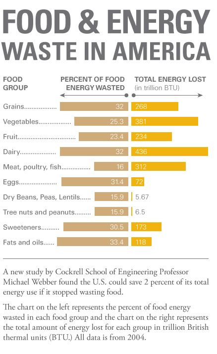 how america s wasted food could power switzerland for a year infographic design robin peeples
