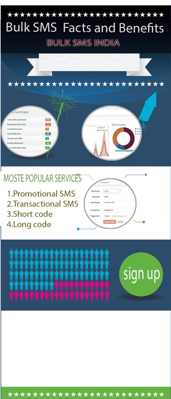We are providing you best bulk SMS marketing,bulk SMS India
