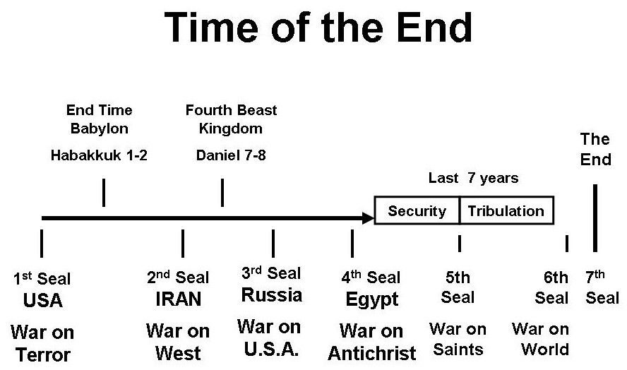 Image Result For Timeline Of End Times Tribulation And Millenial Kingdom