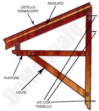 Come Costruire Una Tettoia In Legno Back Door Entry Nel
