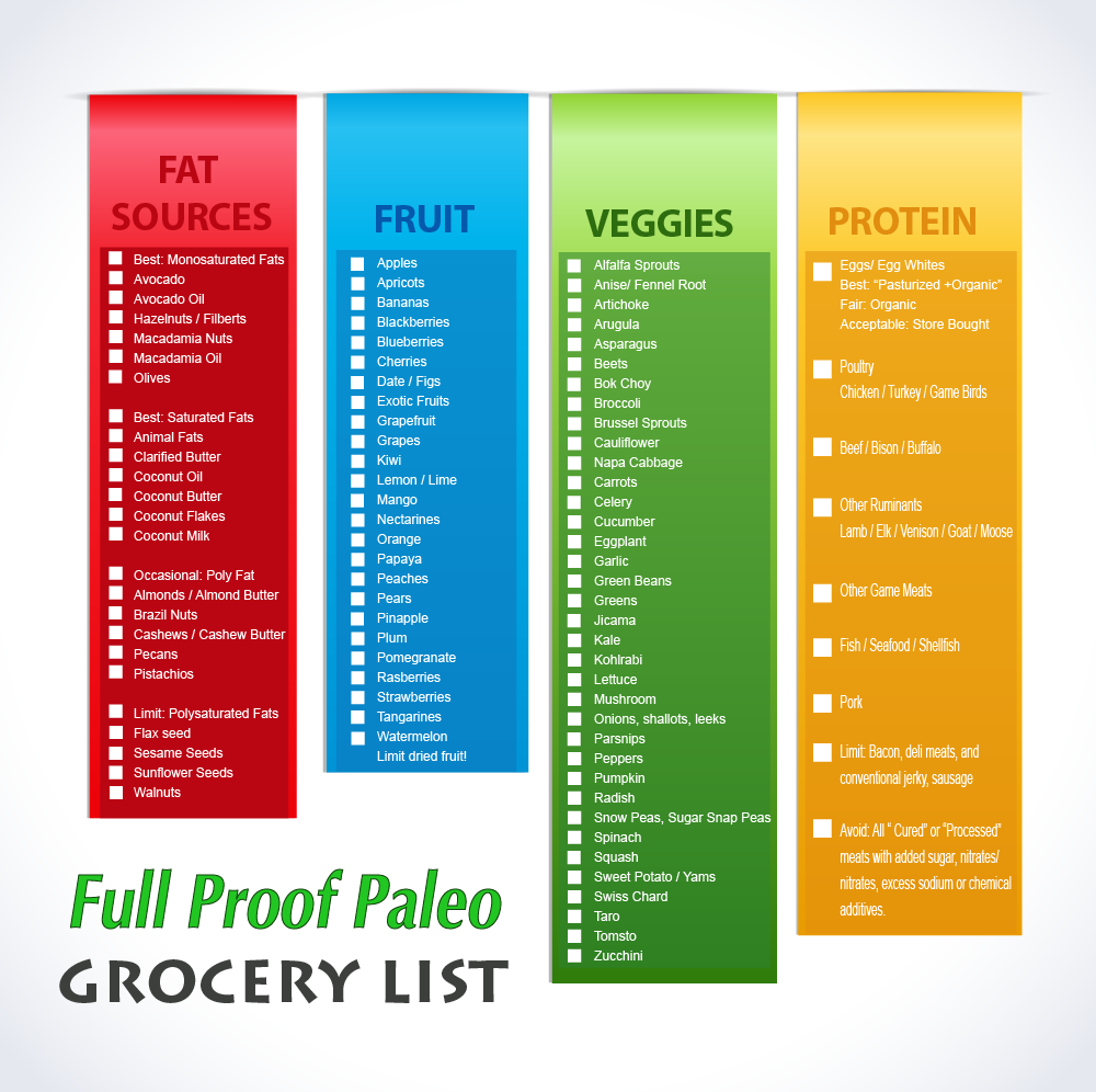 Clean Paleo Grocery List! [ Printable List ] | Healthy eats | Paleo diet, Paleo recipes, Paleo ...