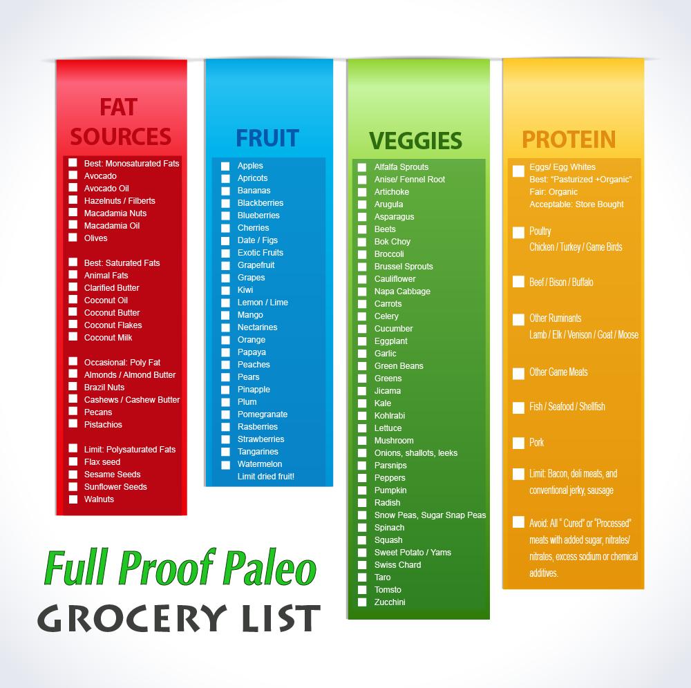 Clean Paleo Grocery List Printable List Paleo Grocery List Paleo Diet Grocery List Paleo Food List