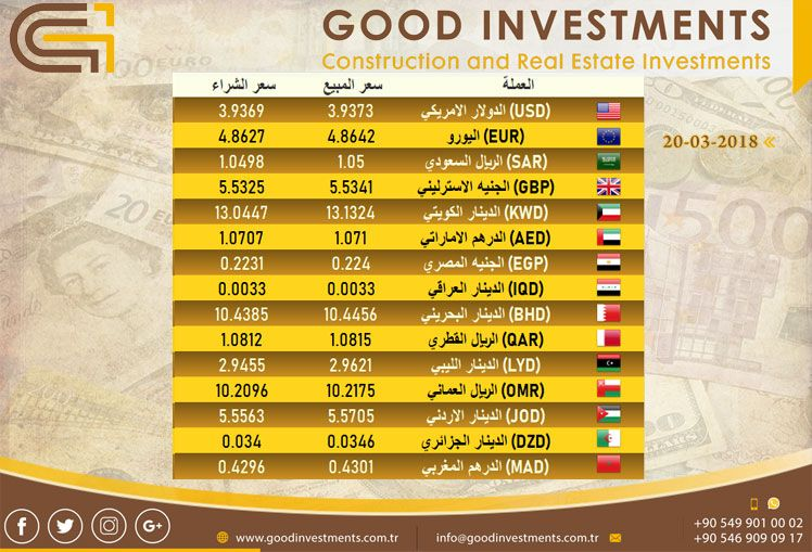 Pin By Good Investments On أسعار العملات Best Investments Real Estate Investing Investment Firms