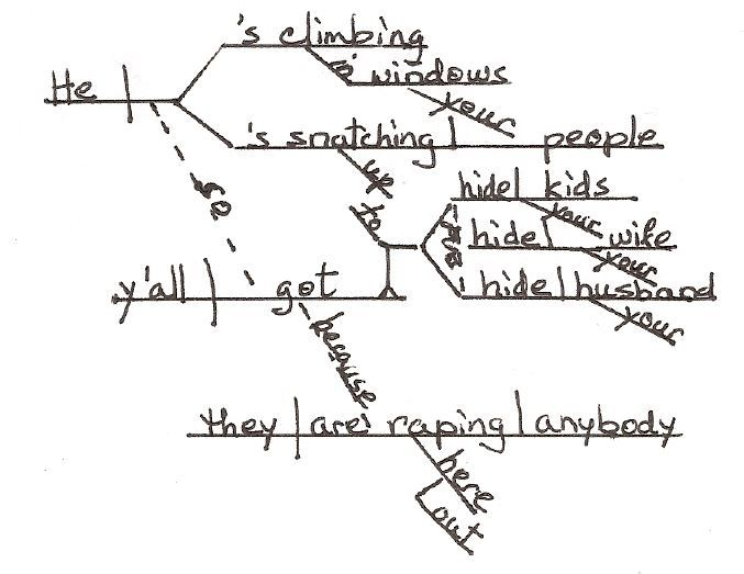 Sentence Diagramming    For Antoine Dodson  U0026quot Hide Your Kids