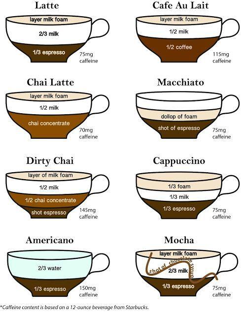 Macchiato Vs Latte Cappuccino And Cafe Au Lai Different Coffee Drinks Espresso Drink Recipes Espresso Recipes
