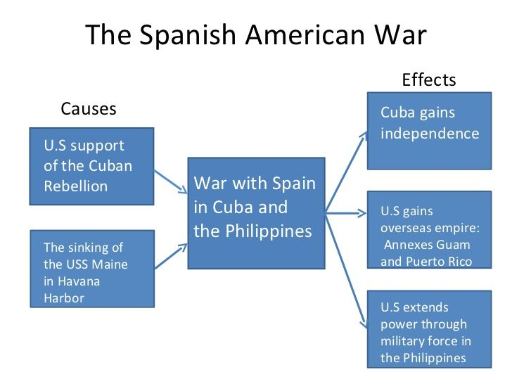 spanish american war cause and effect chart