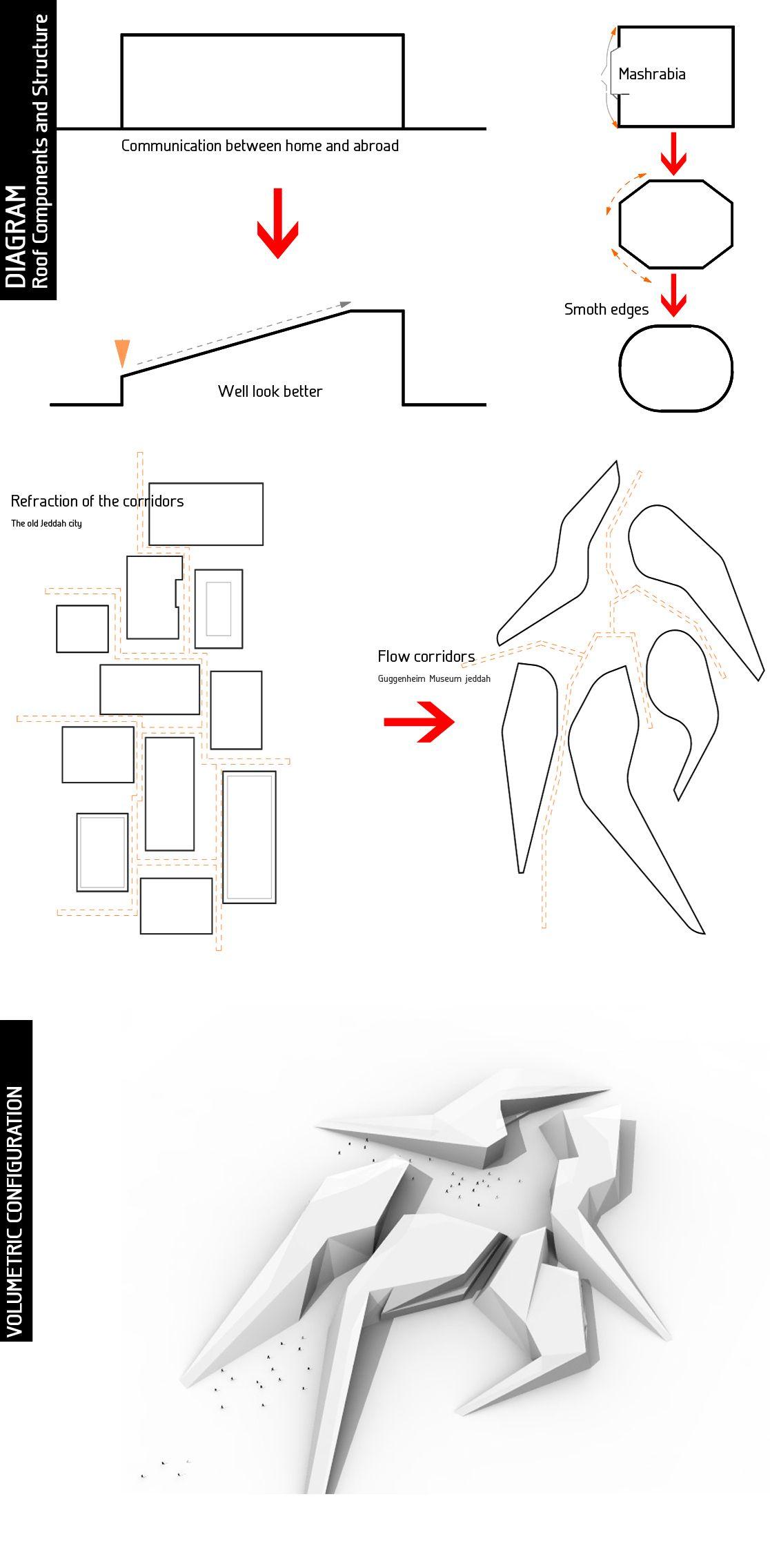 Guggenheim Museum Jeddah Abdulelah Alharbi
