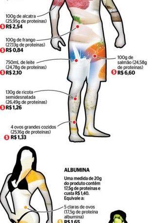 Whey protein, albumina, maltodextrina... Quem usa suplementos para ganho de massa muscular sabe que a compra desses itens, muitas vezes, requer uma ginástica...
