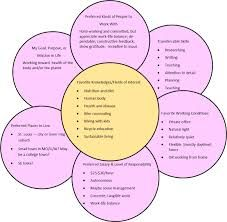 What Color Is Your Parachute Flower Diagram 4 1 Home Theatre Wiring Image Result For Exercise