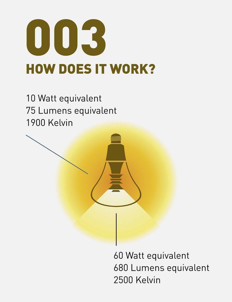 Plumen dimmable led pendant set technology pinterest