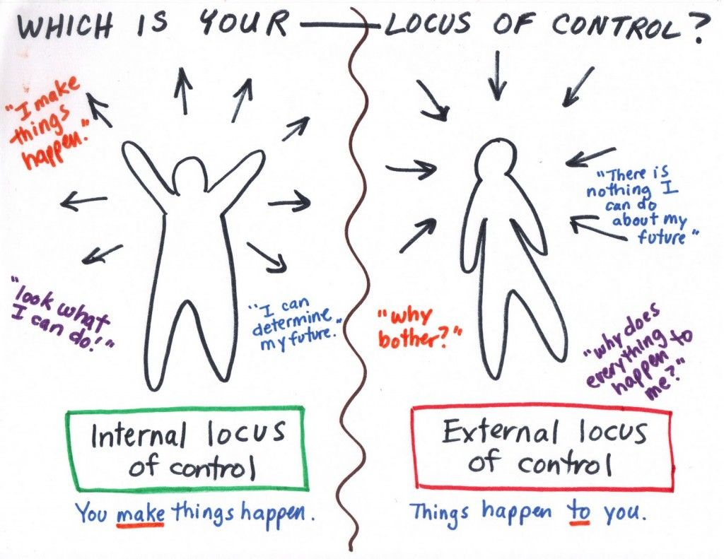 Locus Of Control With Images