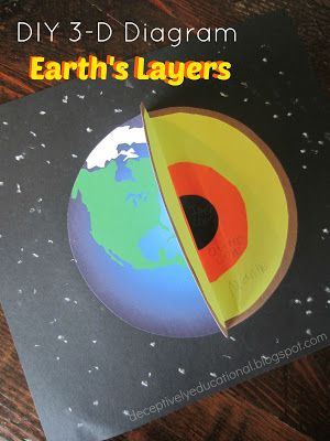 Earths layers diy 3 d diagram relentlessly fun deceptively its hard to imagine whats deep down inside our planet but to help my grade son remember he made a diagram despite his hatred of cutting and art ccuart Gallery