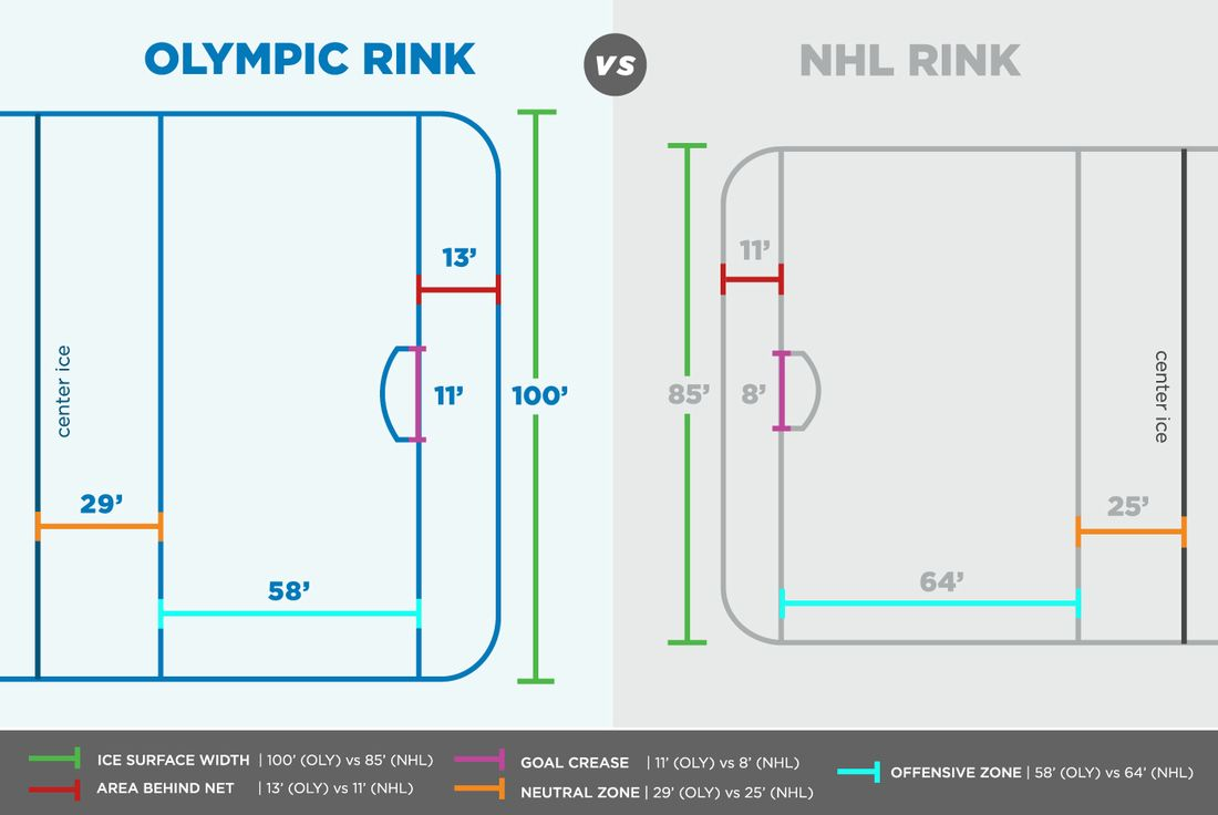 How Much Does Ice Size Matter Olympic Hockey Hockey Olympics