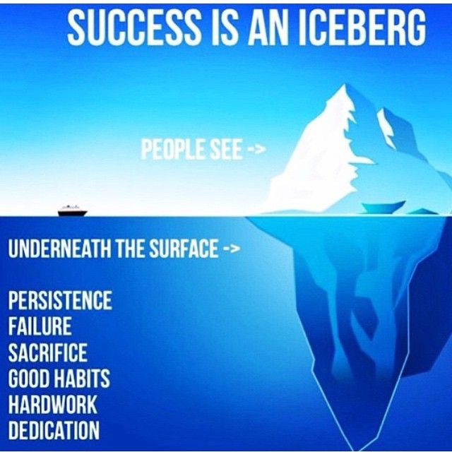 Motivational Quotes Consistency And Persistency: Hard-work, Dedication, Consistency, Focus, Set-backs
