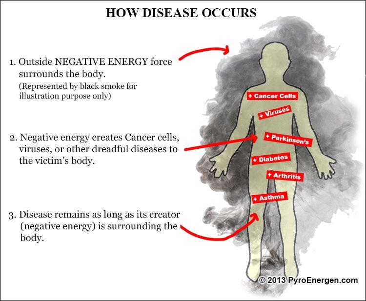 How Disease is Created -GALLBLADDER INFO