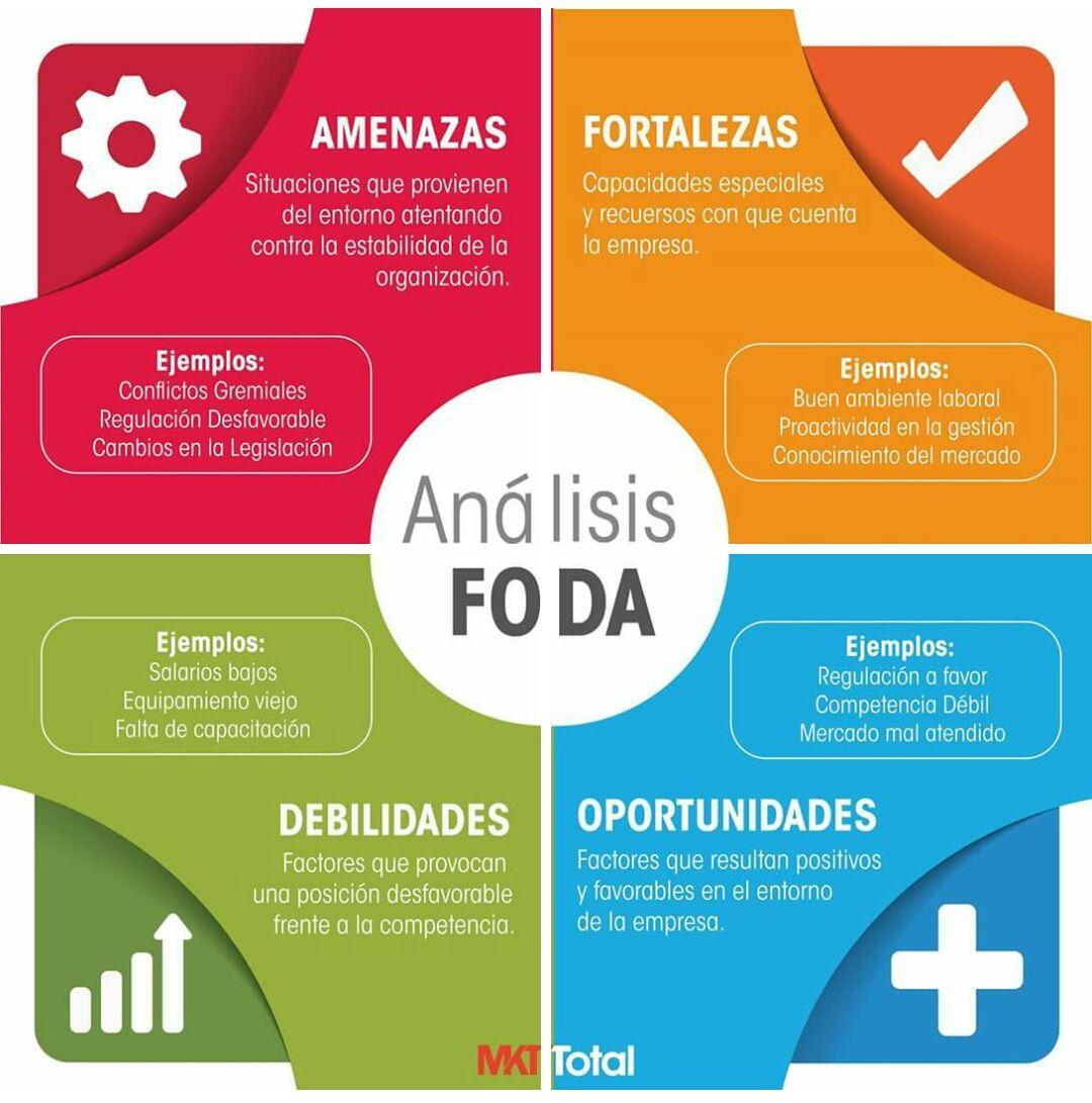 Como hacer un análisis FODA? #empredimiento   Emprendimiento ...