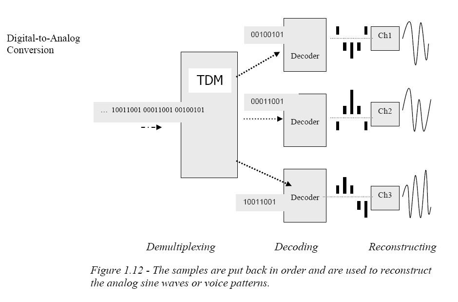 Diagram illustrating the de-mux end of Time Division