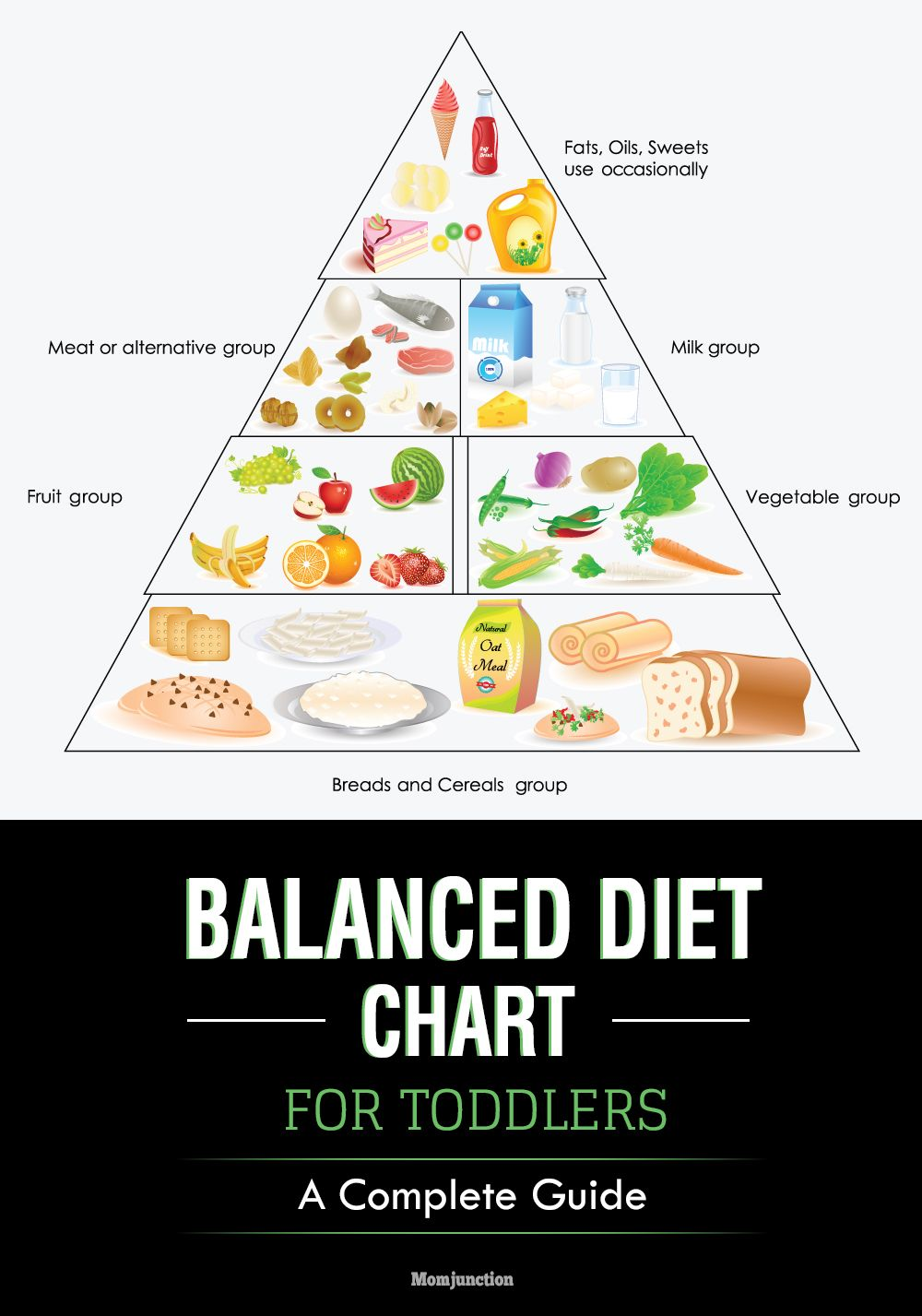 How much food should a baby eat balanced diet chart