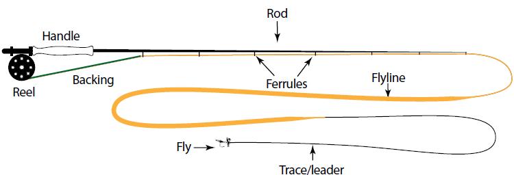 how to get artifact fishing rod