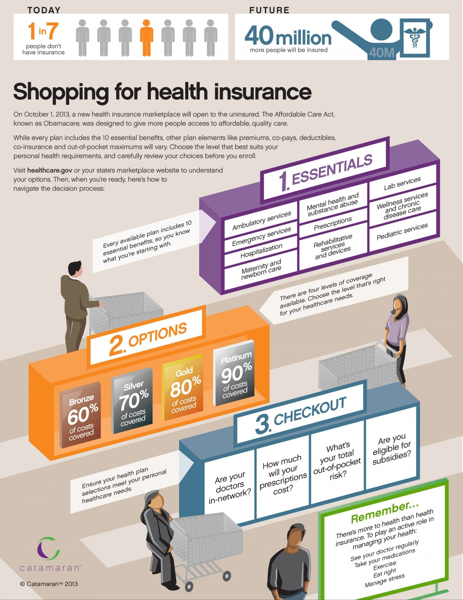 Shopping For Health Insurance Visual Ly With Images Buy