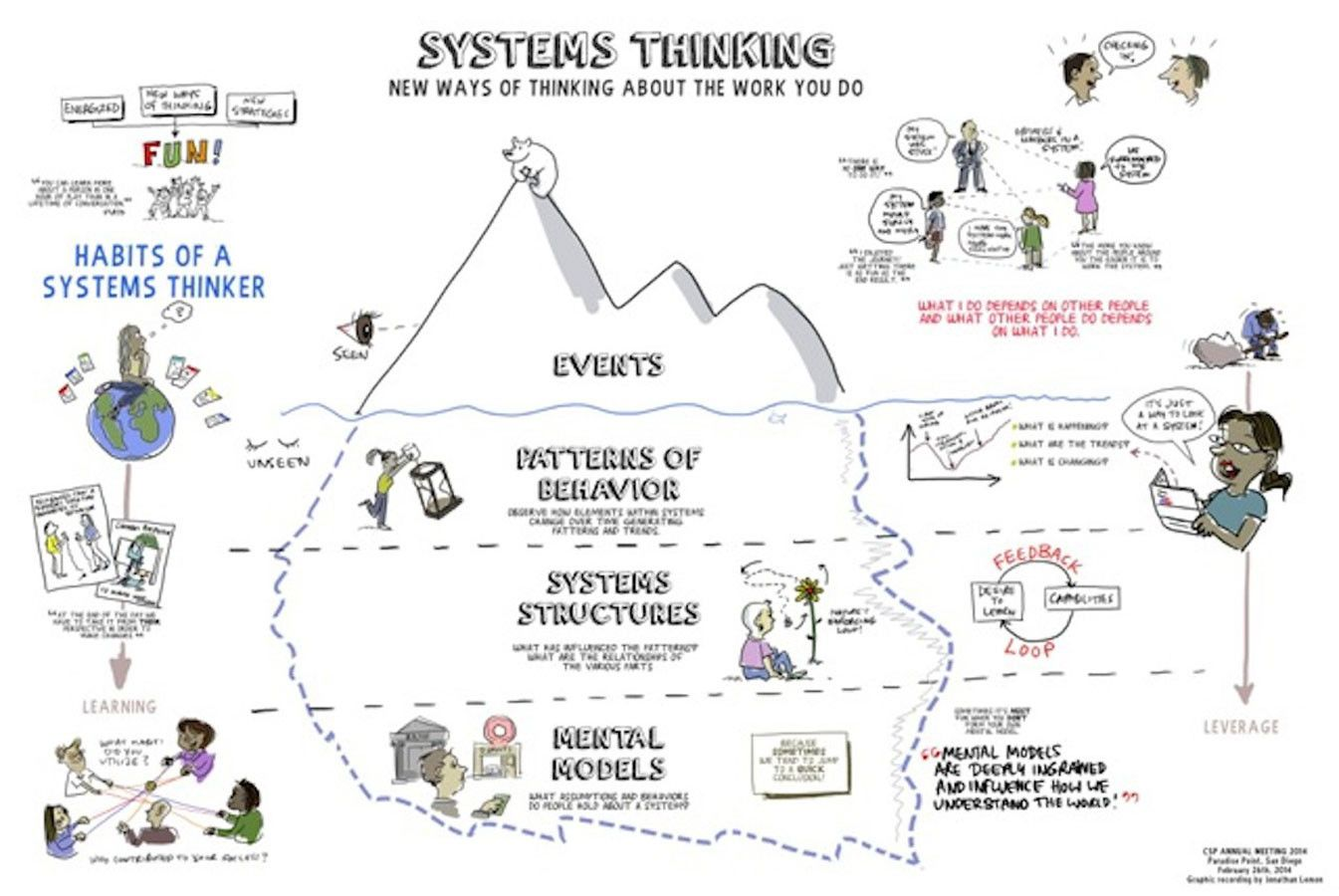 PS E4Iceberg Systems thinking, Complex systems, Change