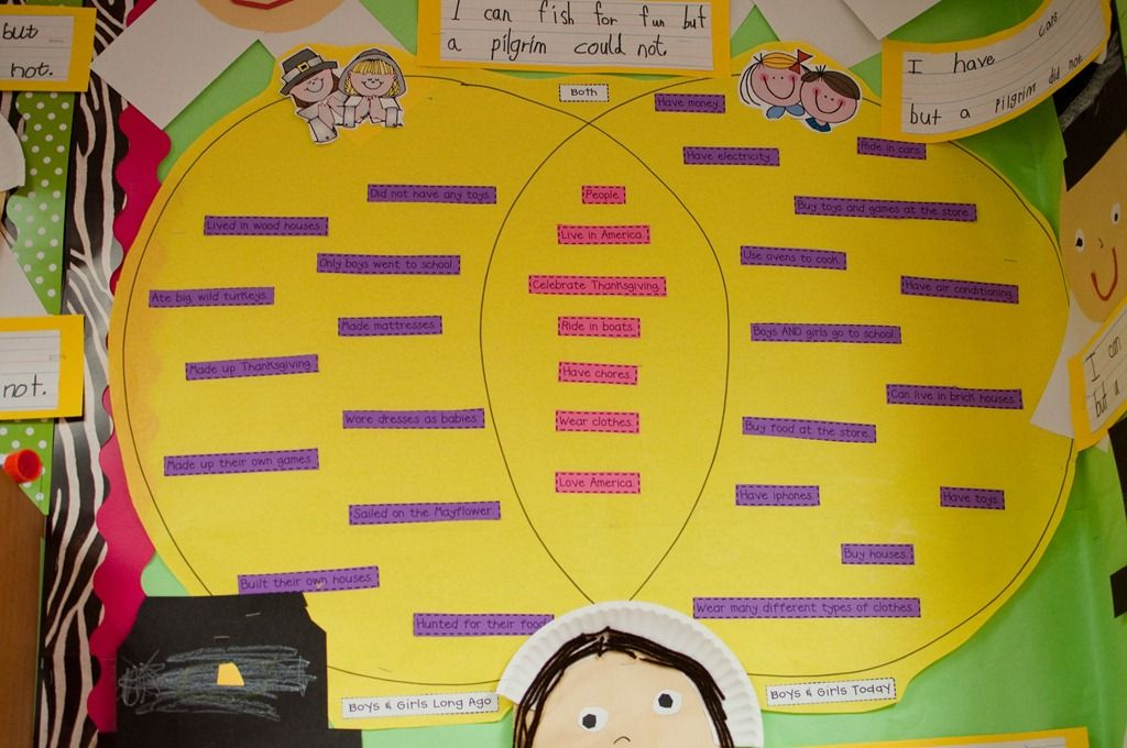 A Spoonful of Learning: Thanksgiving Fun!! |Thanksgiving Comparing Now And Then