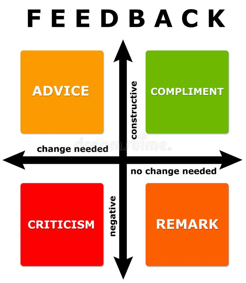 Feedback Diagram With Change Needed And Negative Constructive Axis Ad Change Diagram Feedback Ne Feedback Providing Feedback Constructive Criticism