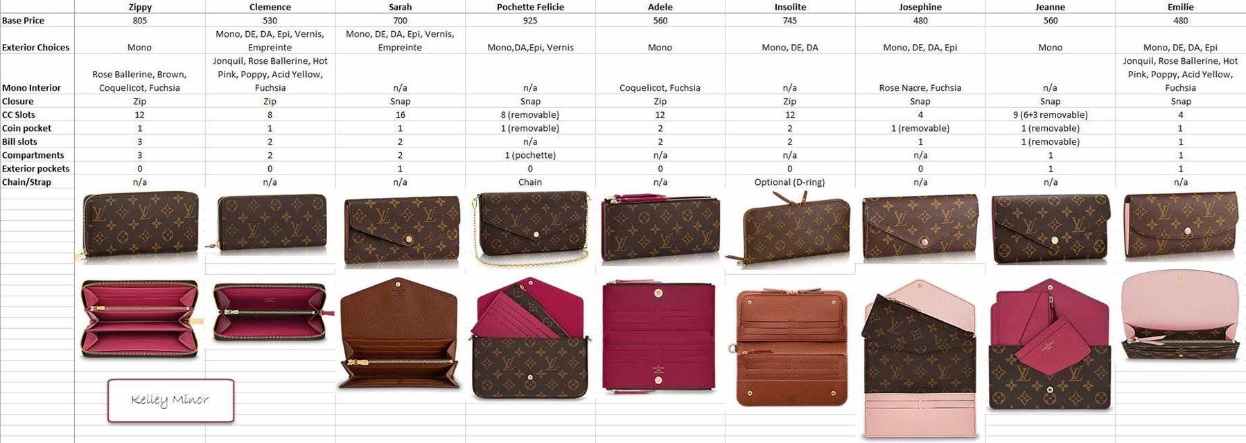18b1660dd004 Louis Vuitton long wallets- Zippy