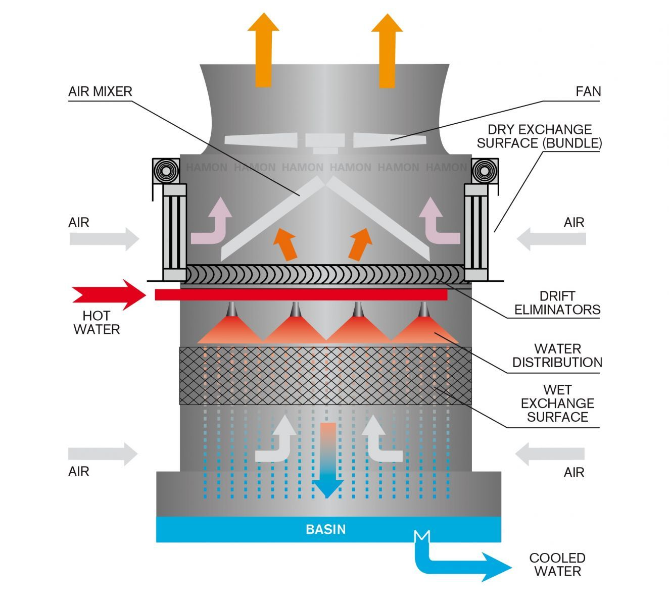 Ghim của Dolphin Cooling Tower trên Cooling Tower