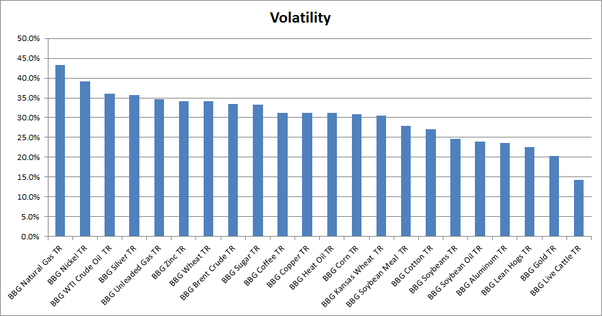 What Is The Most Volatile Commodity That Is Traded Quora Volatile Trading Bar Chart