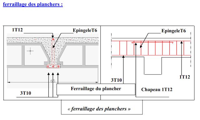 Etude Des Planchers A Corps Creux Plancher Modele De Rapport Etude