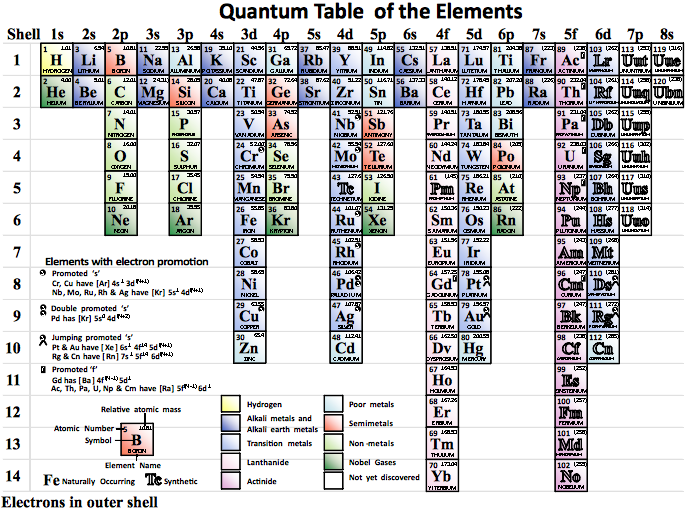 Ben alpers quantum table of the elements is a simplified periodic this is a periodic table in which the elements are ordered by the energy level of their subshells and by the number of electrons in their outer subshell urtaz Image collections