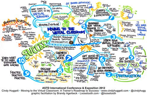 Graphic Facilitation Examples | She introduced 10 steps, and she *had* 10 steps. Graphic facilitators ...