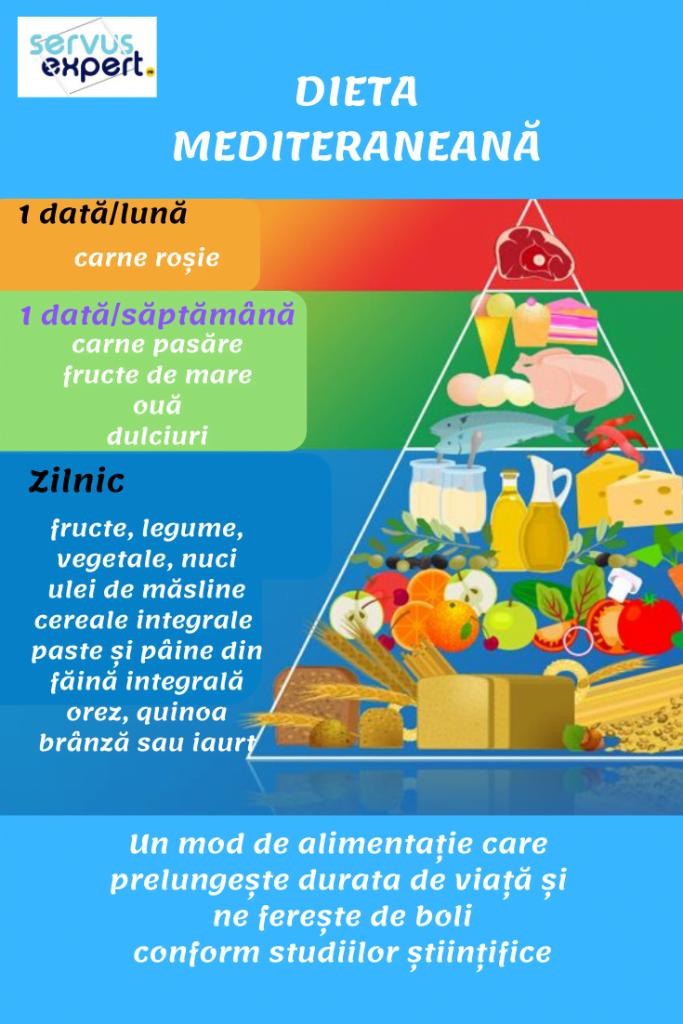 Dieta în Boli De Inimă Ce Alegem Ce Evităm Servus Expert In 2020 Mediteranian Diet Dieta Mint Recipes