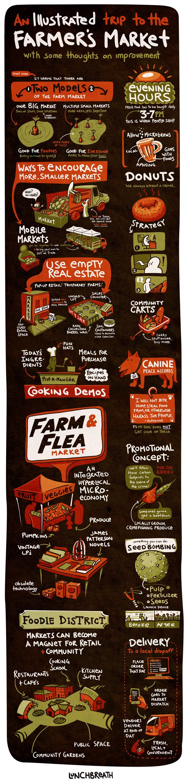 infographic about farmers markets | Infographic ...