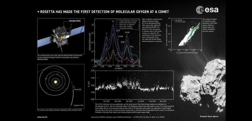 Les différents graphiques montrant la détection d'oxygène (O2) autour de Tchouri. (Vaisseau spatial : ESA/ATG medialab; comète : ESA/Rosetta/NavCam – CC BY-SA IGO 3.0; données : A. Bieler et al. (2015) )