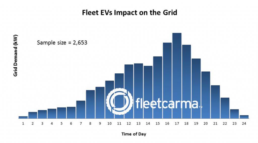 Charging Fleet Vehicles