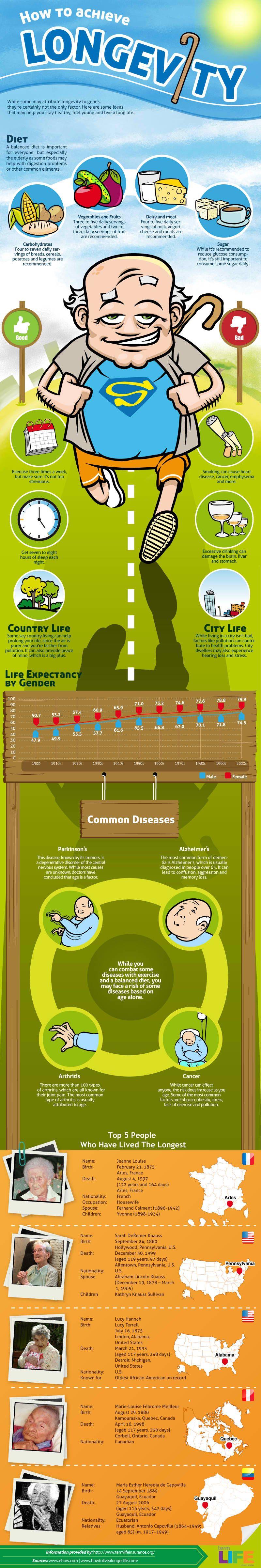 10 Secrets To Longevity: Live Longer, Live Happier