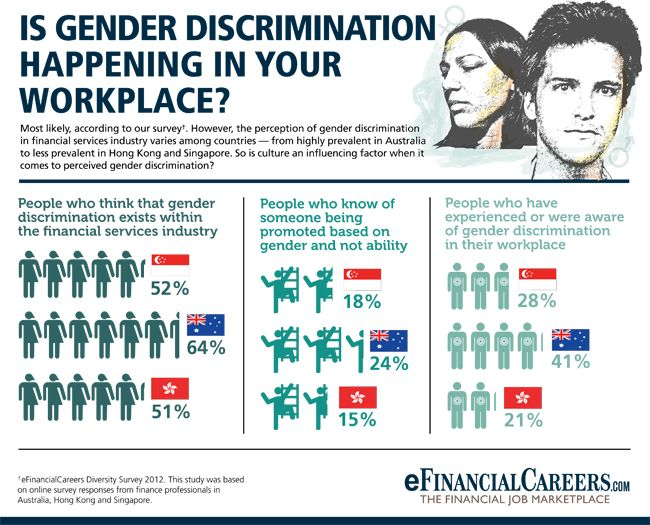 is there inequality in the workplace Gender inequality in the workplace continued to be a subject of contention this past year companies from netflix to goldman sachs sought to make their paid-leave programs more equitable the gender wage gap was called out again and again, by workers as varied as hollywood actresses and google engineers.