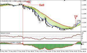 Time frame for day trader forex