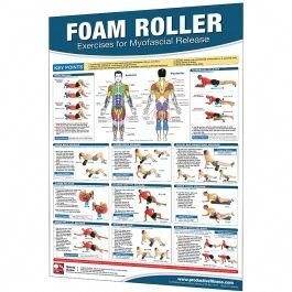 trigger point and myofascial release exercise posters from