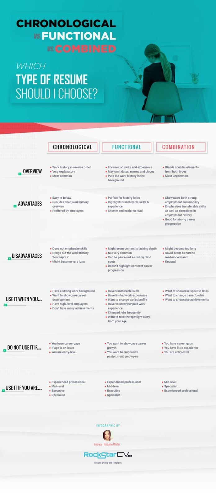 Career Infographic Resume Type Chronological Functional Career