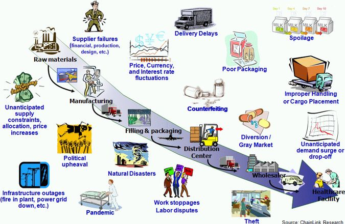 Chainlink Research Research Supplier Risk And Compliance Management In Practice Part On Global Supply Chain Management Supply Chain Management Supply Chain