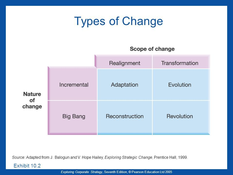 Types Of Change Gut Zu Wissen Digitalisierung Wissen