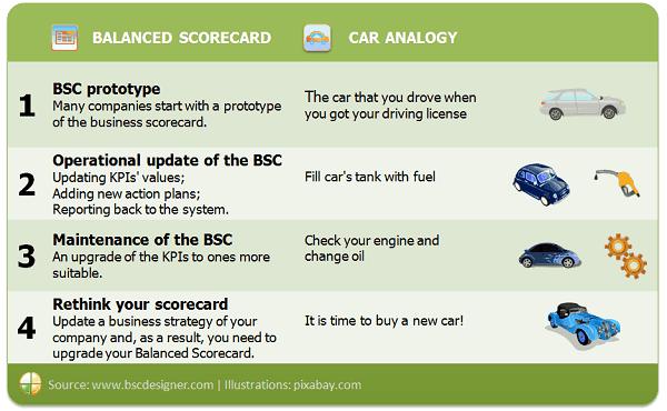 Balanced Scorecard Audit Checklist 12 Control Points How