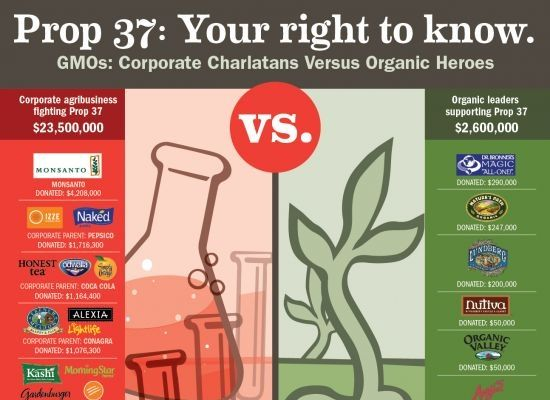 Major Natural Foods Brands Opposing GMO Labeling