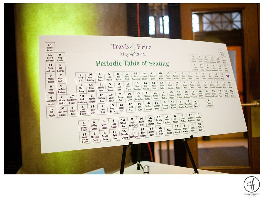 If I had it to do again, I would definitely be doing this! Just - new periodic table assignment